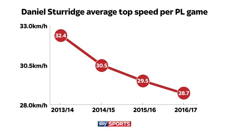 Sturridge's average top speed per game has declined year-on-year for Liverpool