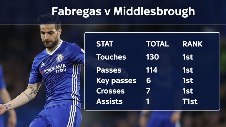 Fabregas controlled the game against Middlesbrough (and was later awarded a second assist)