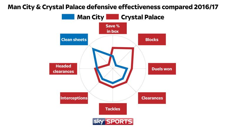 Palace are superior to City across a raft of defensive stats
