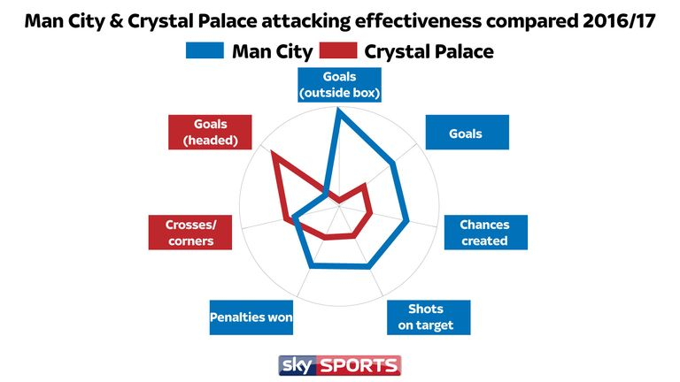 Palace excel down the flanks and in the air