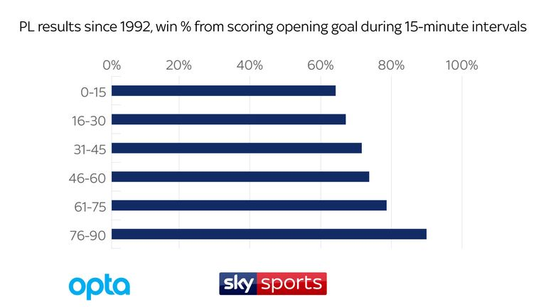 skysports-win-rate-myth-graphic-data_400