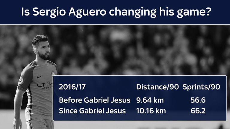 Aguero's distance and sprint stats have improved since Jesus's arrival