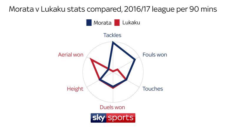 Morata averaged more tackles, touches and won more fouls than Lukaku per 90 mins last season