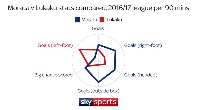 Morata averaged more goals, headed goals, long-range goals and scored more big chances than Lukaku per 90 mins last season