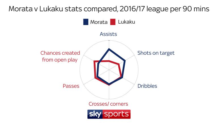 Morata averaged more assists, shots on target and dribbles than Lukaku per 90 mins last season