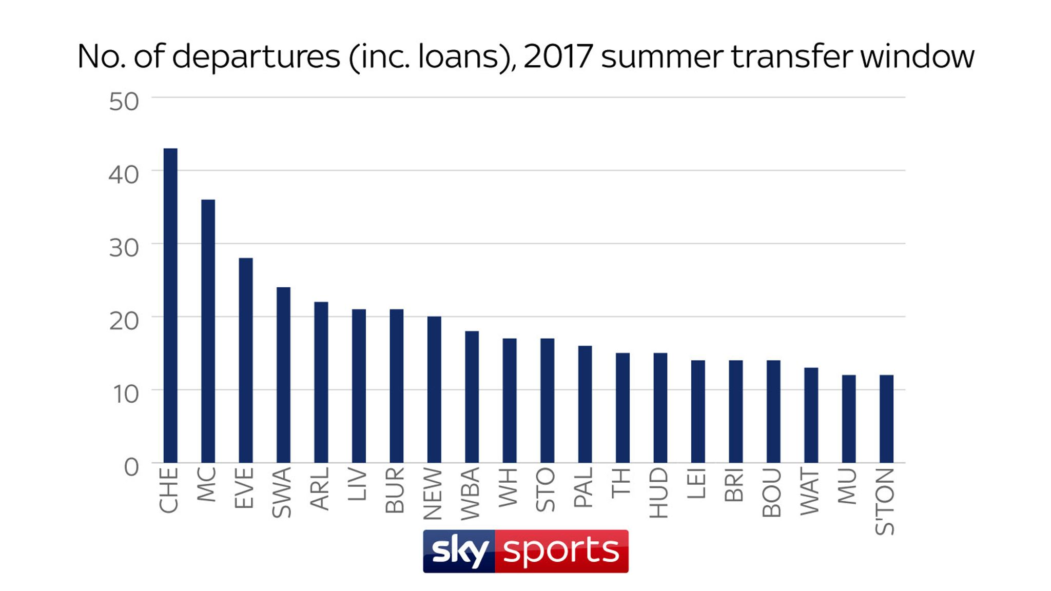 Premier League transfers: How much did your club spend? | Football