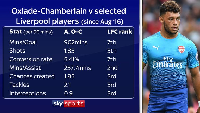 Oxlade-Chamberlain compared to Mane, Coutinho, Lallana, Can, Salah, Wijnaldum and Henderson