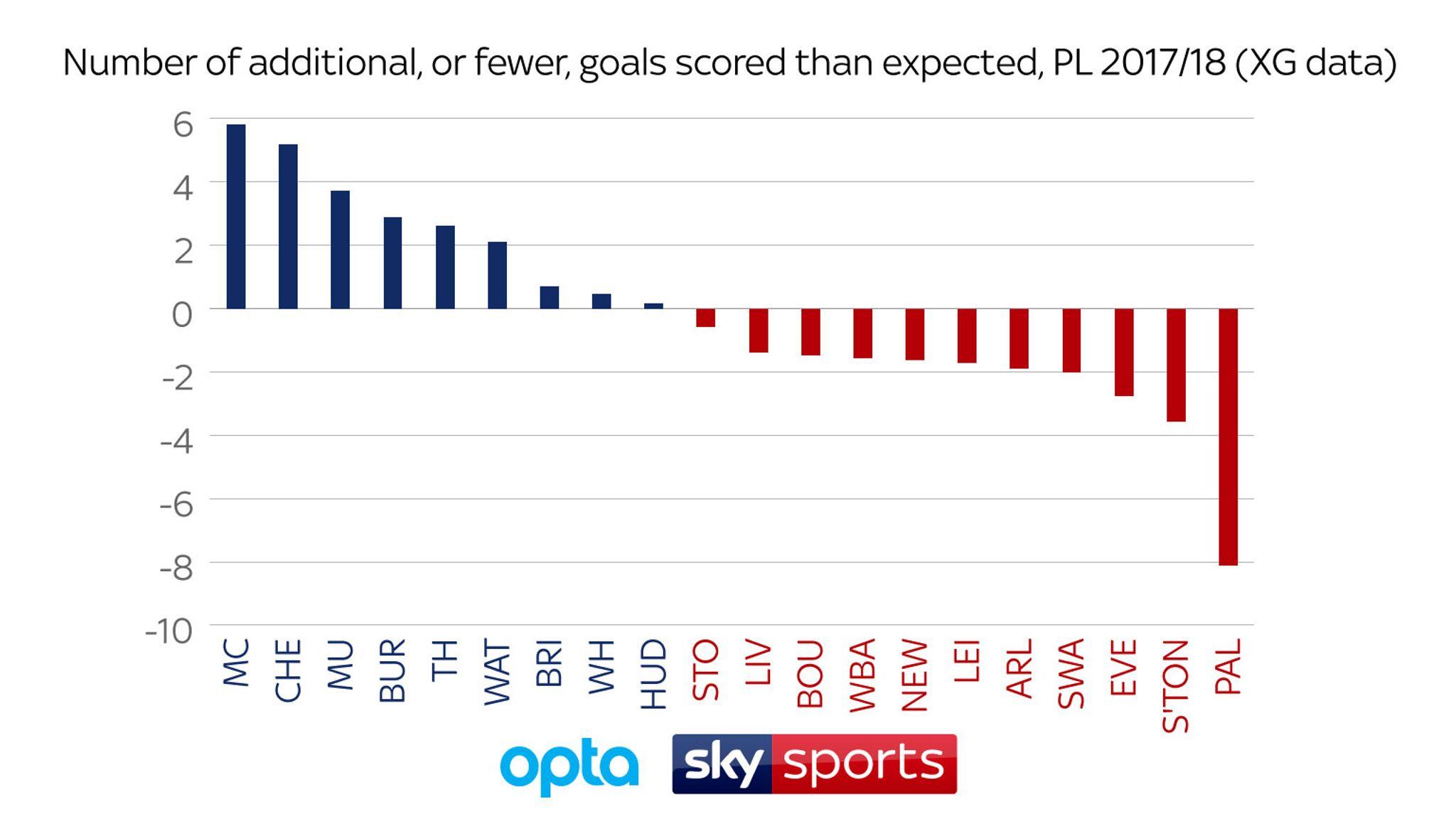 Premier League teams ranked for goalscoring efficiency
