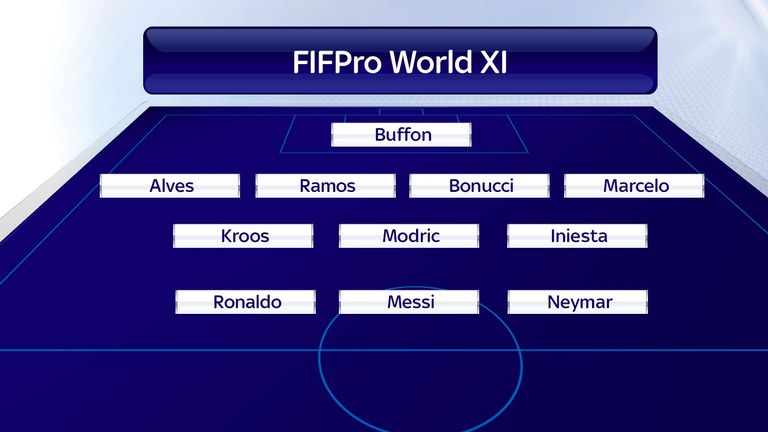Here's a look at how the FIFPro World XI would line-up