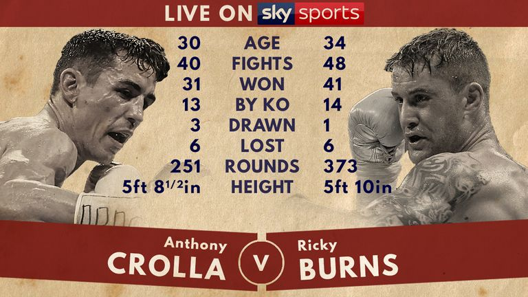 Tale of the Tape - Anthony Crolla v Ricky Burns