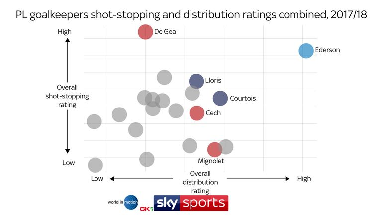 Jackson has calculated overall ratings for shot-stopping and distribution - with these metrics combined, Manchester City's Ederson emerges as the top performer