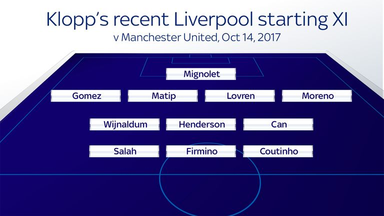 Liverpool have typically set up in a 4-3-3 formation since the start of last season