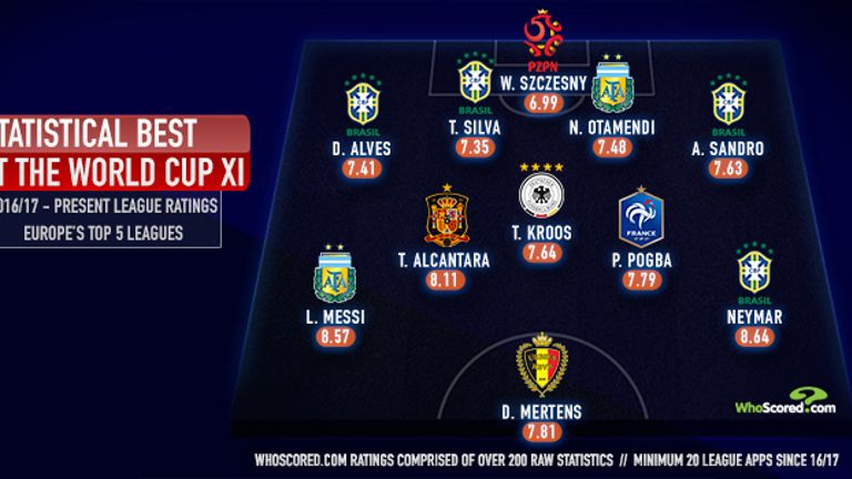 WhoScored.com's best XI at the World Cup
