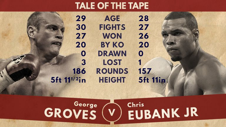 Tale of the Tape - George Groves vs Chris Eubank Jr