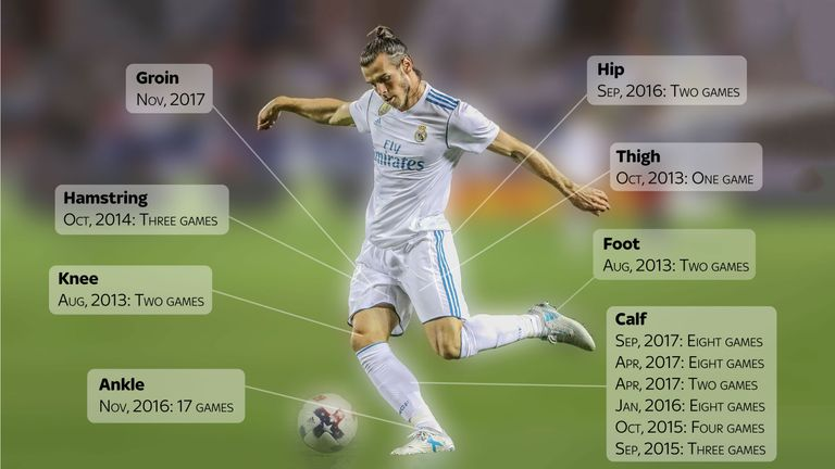 skysports-graphic-bale-injuries_4154698.