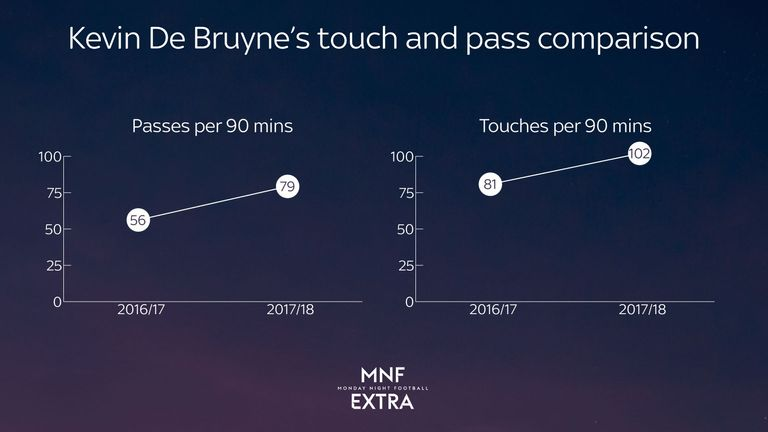 Kevin De Bruyne has made more passes and touches per 90 minutes this season