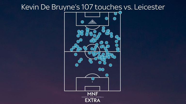 Kevin De Bruyne took 107 touches during Manchester City's 2-0 win at Leicester