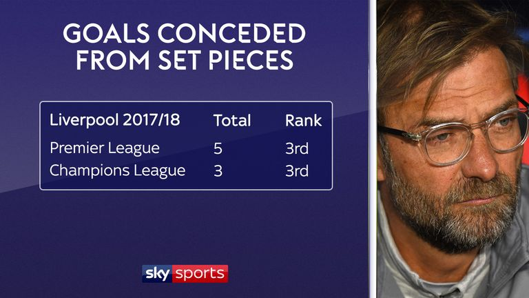 Liverpool rank third for set piece goals conceded both at home and in Europe