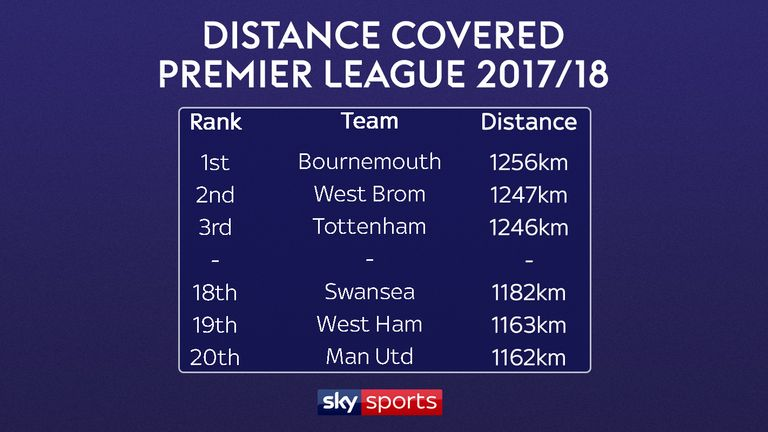 Scroll down for the full Premier League distance covered rankings