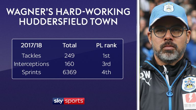 Wagner's Huddersfield rank highly for tackles, interceptions and sprints