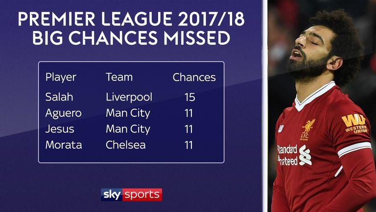 Mohamed Salah S Season In Stats Liverpool S New Hero In Numbers