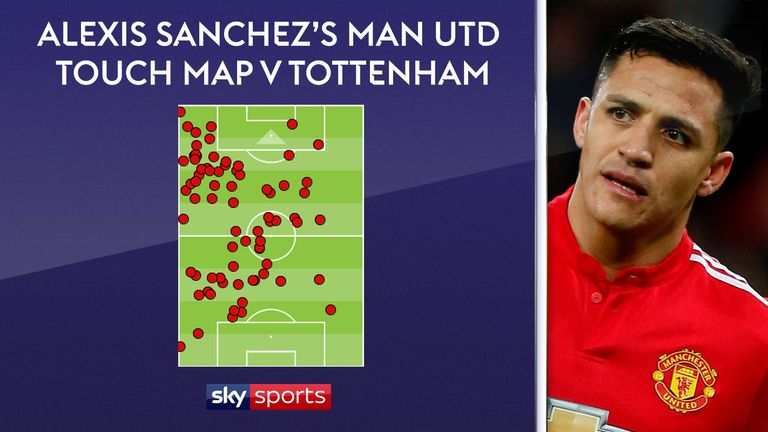 Alexis Sanchez only had two touches in Tottenham's box