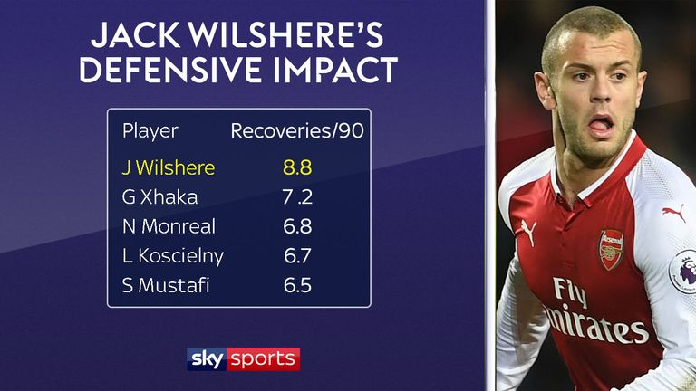 Wilshere makes more recoveries than any of his team-mates