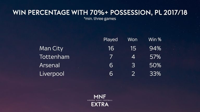 Liverpool have a win rate of just 33 per cent in games in which they have  registered 70 per cent possession this season