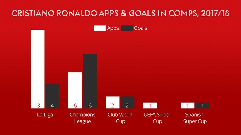 Cristiano Ronaldo is not scoring as much this season