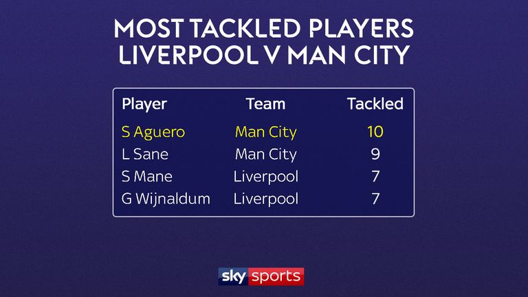Sergio Aguero was the most tackled player on Sunday