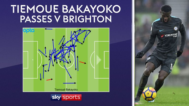 Bakayoko's use of the ball was good in Chelsea's win over Brighton