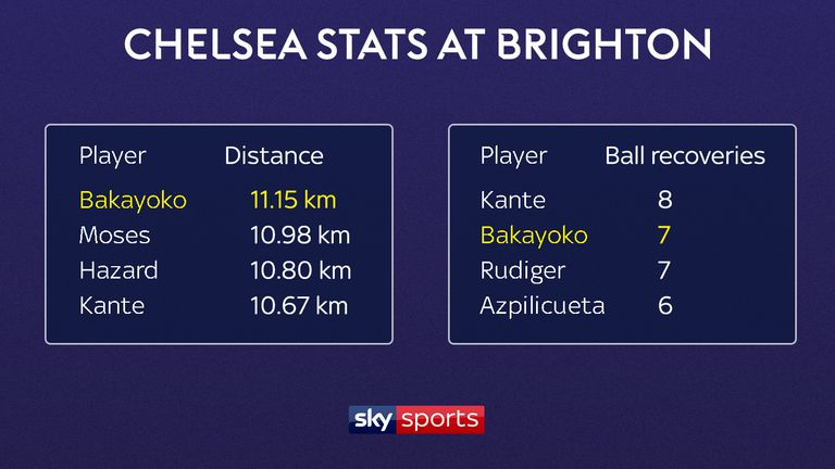 Bakayoko covered more ground than any other player for Chelsea at Brighton