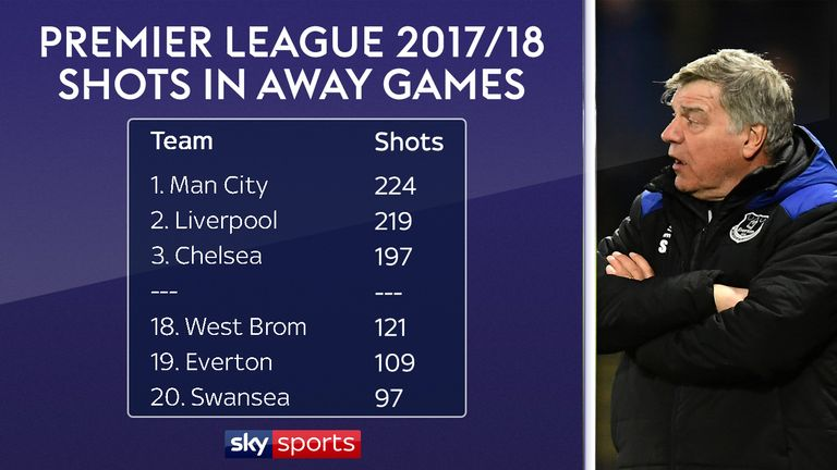 Everton rank second bottom for attempts on goal in away games this season