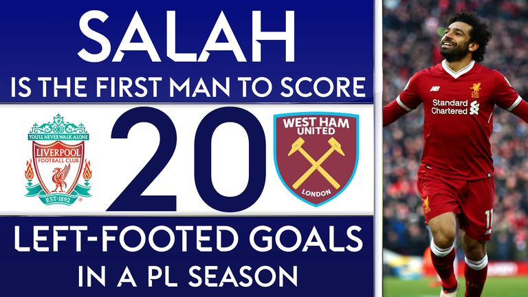 Mohamed Salah is the first player to score 20 left-footed goals in a Premier League season