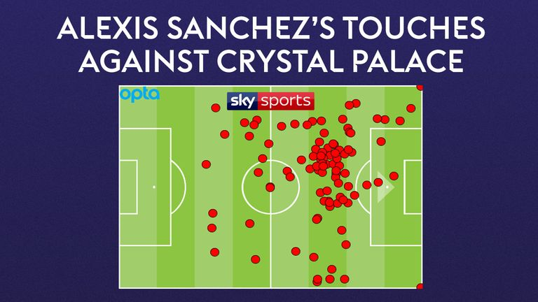Sanchez was not able to touch the ball in the box enough at Palace