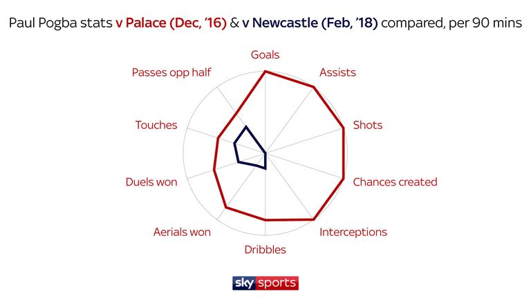 Pogba's stats against Palace last season and Newcastle last month differ dramatically