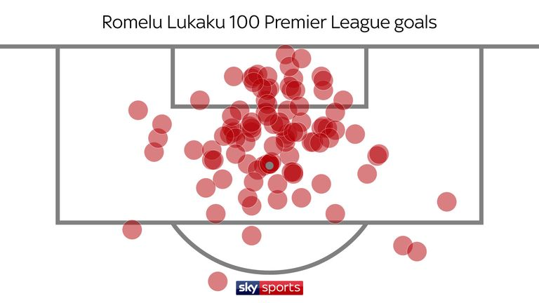 Ninety-five of Lukaku's goals have come from inside the box