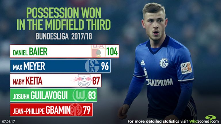 WhoScored data shows Meyer's impressive midfield form for Schalke last season