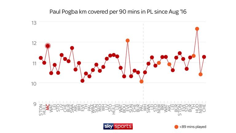 Pogba has covered less distance in many of his top performances