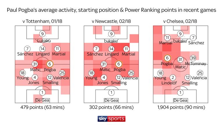 Pogba was disappointing on the right of Matic in a 4-2-3-1 against Spurs and Newcastle but improved during the 2-1 win over Chelsea on the left of a 4-3-3