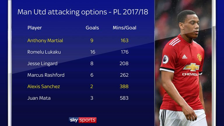 Martial has the best minutes-per-goal record of any United player