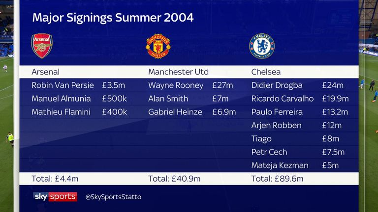 The major summer signings from Arsenal, Manchester United and Chelsea in 2004