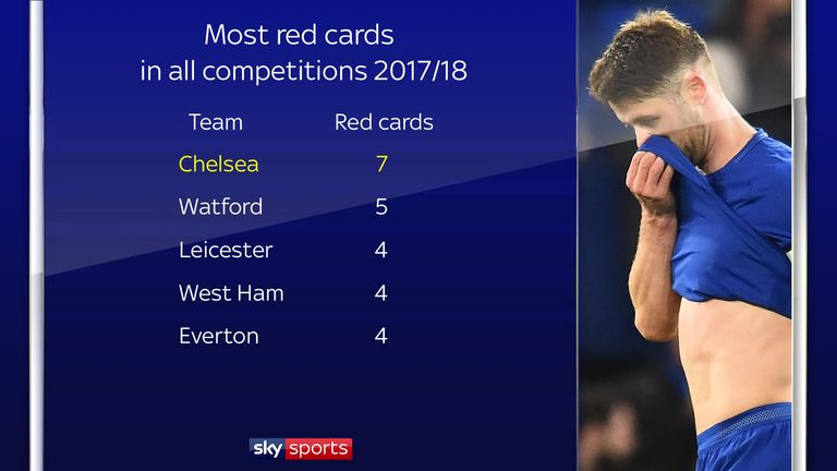 Chelsea have been shown seven red cards this season