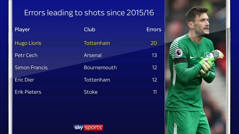 Lloris has also made the most errors leading to shots since 2015/16