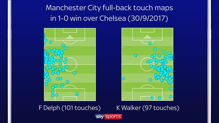 Fabian Delph and Kyle Walker played as inverted full-backs against Chelsea