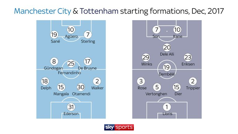 Spurs changed from their usual 4-2-3-1 against City in December