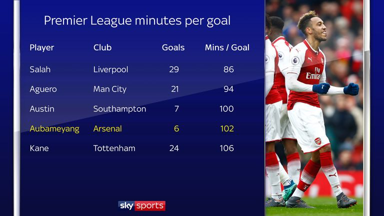 Aubameyang has a good minutes-per-goal record since signing for Arsenal