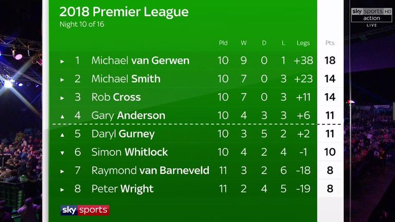 The race for the top four is shaping up to be a thriller