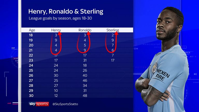 Gary Neville showed how Sterling could match the progression of great players