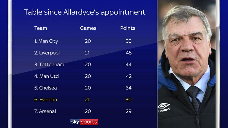 The Premier League table since Allardyce's appointment at Everton